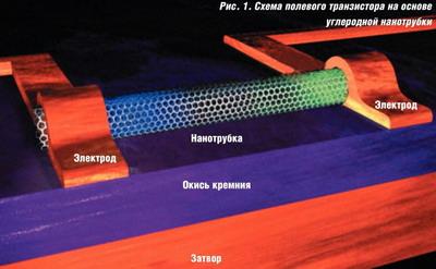 Транзистор на углеродных нанотрубках