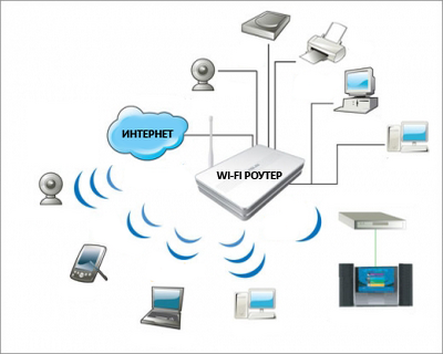 Беспроводной интернет через Wi-Fi роутер