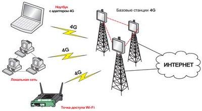 Подключение беспроводного 4G интернета