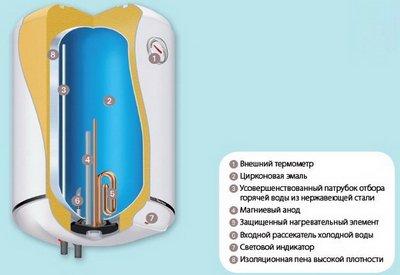 Что нужно знать о накопительных водонагревателях