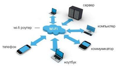 Установка и настройка беспроводной сети Wi-Fi